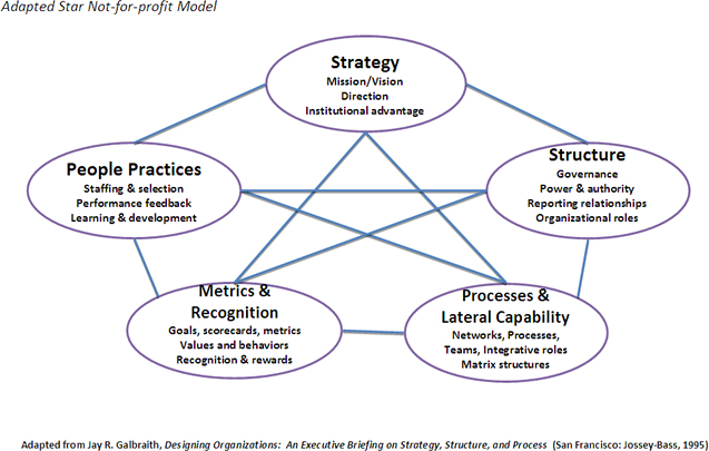 Organizational Design to Support a Changing Strategy